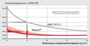 neopor-vs-eps-rus