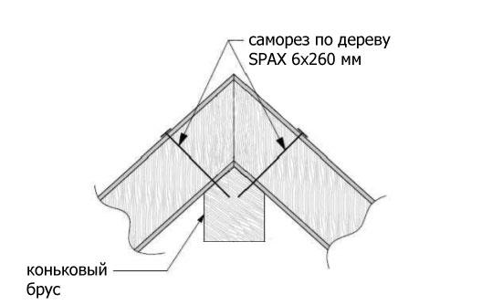 kreplenie-koniok-sip-panel